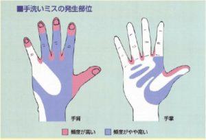 手洗いミスの発生箇所