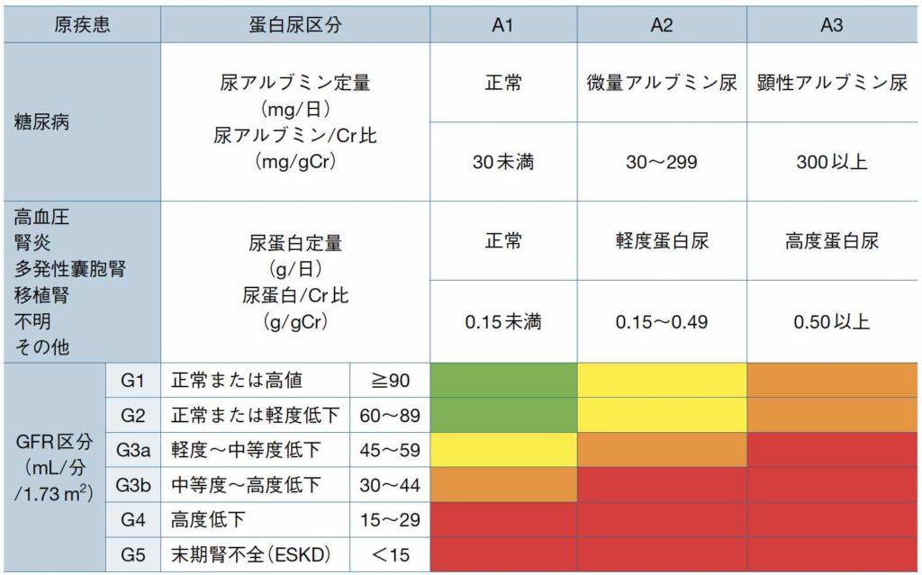CKDの重症度分類